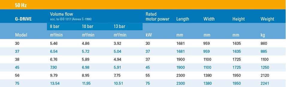 Technická data - Šroubový kompresor série G-Drive 30-37