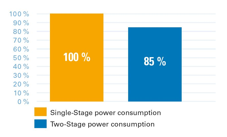 Energy consumption single-stage vs. two-stage compression