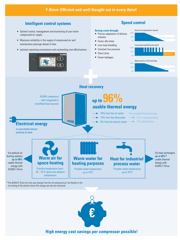 Energetické úspory - Šroubový kompresor F-Drive